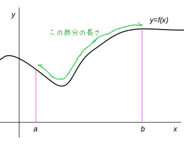 の 長 さ 方 の 弧 求め