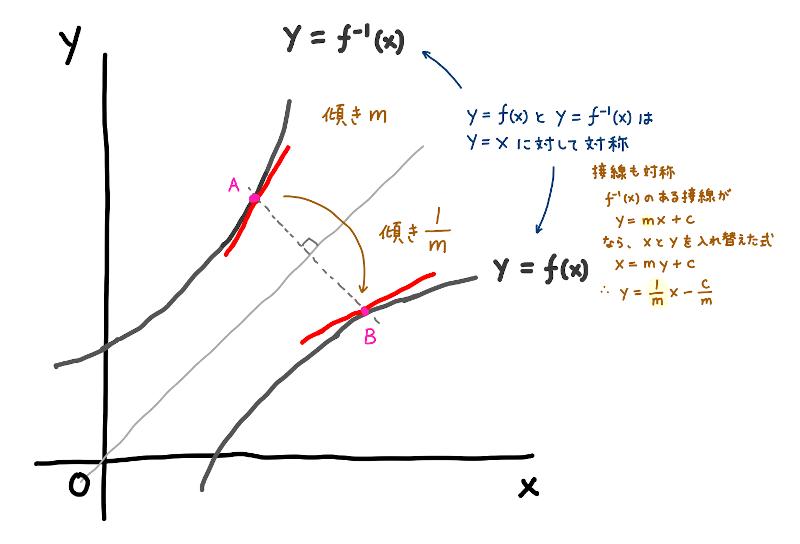 逆関数の微分公式 - 微分積分 - 基礎からの数学入門