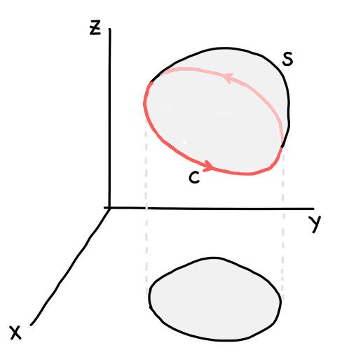 の 例題 ストークス 定理